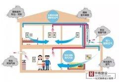家庭住宅亿博娱乐注册官方网站需要新风系统吗?